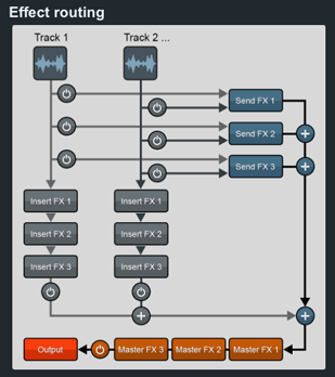 effect-routing